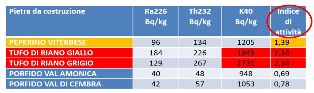 tabella radon materiale edili